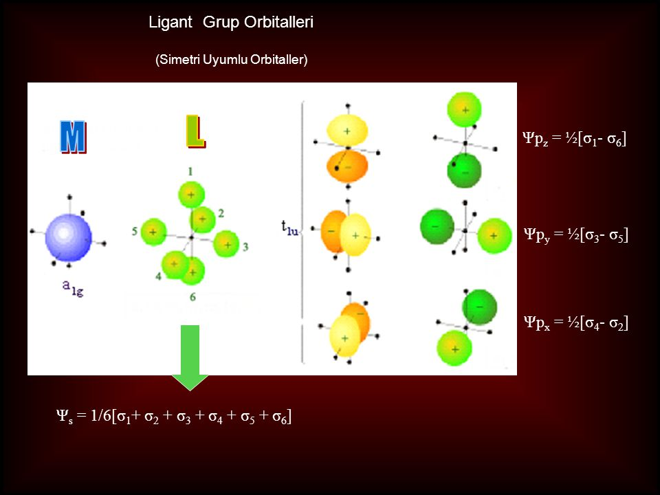 L M Ligant Grup Orbitalleri Ψpz = ½[σ1- σ6] Ψpy = ½[σ3- σ5]